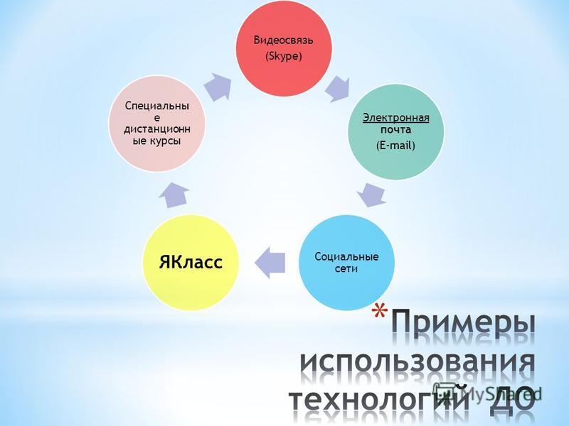 Видеосвязь (Skype) Электронная почта (E-mail) Социальные сети ЯКласс Специальны е дистанционные курсы