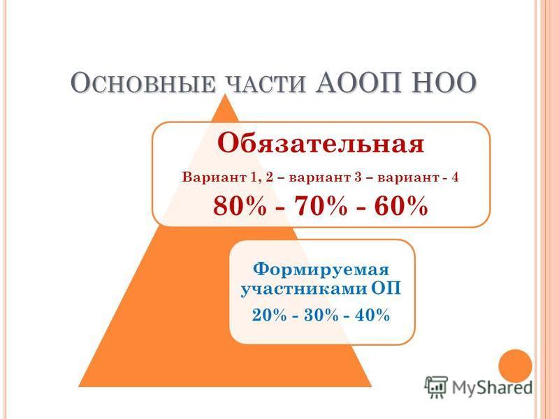 О СНОВНЫЕ ЧАСТИ АООП НОО Обязательная Вариант 1, 2 – вариант 3 – вариант - 4 80% - 70% - 60% Формируемая участниками ОП 20% - 30% - 40%