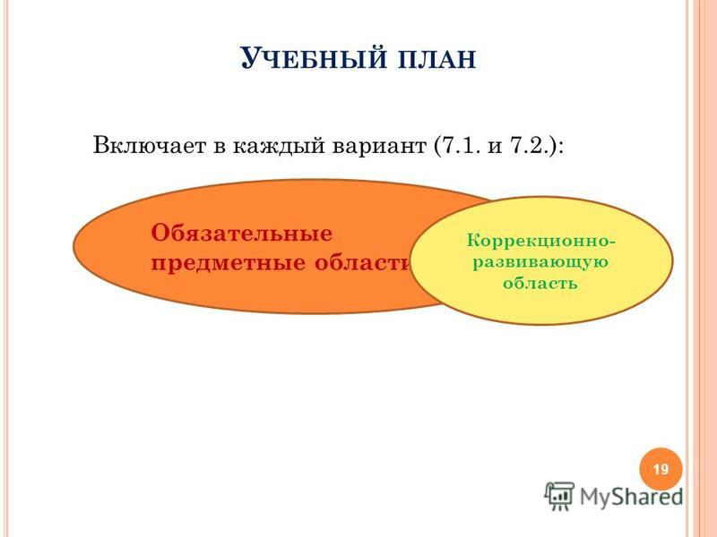 У ЧЕБНЫЙ ПЛАН Включает в каждый вариант (7.1. и 7.2.): 19 Обязательные предметные области Коррекционно- развивающую область