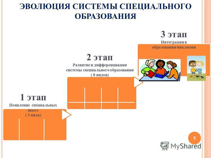 ЭВОЛЮЦИЯ СИСТЕМЫ СПЕЦИАЛЬНОГО ОБРАЗОВАНИЯ 1 этап Появление специальных школ ( 3 вида) 2 этап Развитие и дифференциация системы специального образования ( 8 видов) 3 этап Интеграция в образовании/инклюзия 5