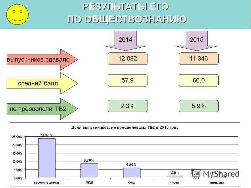 РЕЗУЛЬТАТЫ ЕГЭ ПО ОБЩЕСТВОЗНАНИЮ ПО ОБЩЕСТВОЗНАНИЮ выпускников сдавало средний балл 20142015 11 346 60,0 не преодолели ТБ2 5,9% 12 082 57,9 2,3%