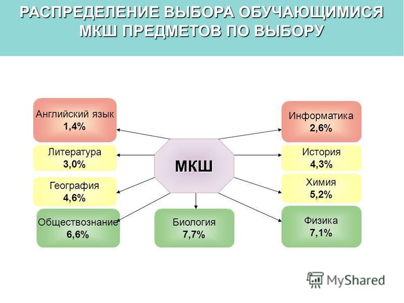 РАСПРЕДЕЛЕНИЕ ВЫБОРА ОБУЧАЮЩИМИСЯ МКШ ПРЕДМЕТОВ ПО ВЫБОРУ Физика 7,1% Информатика 2,6% История 4,3% Химия 5,2% Английский язык 1,4% Литература 3,0% География 4,6% Обществознание 6,6% Биология 7,7% МКШ