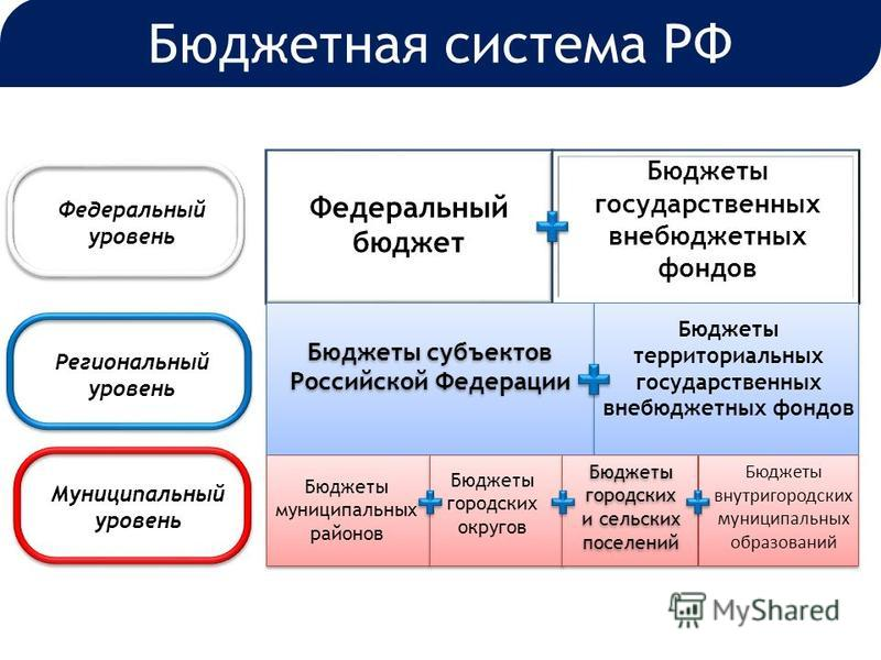 Федеральный бюджет Бюджеты государственных внебюджетных фондов Бюджеты субъектов Российской Федерации Бюджеты территориальных государственных внебюджетных фондов Бюджеты муниципальных районов Бюджеты городских округов Бюджеты городских и сельских пос