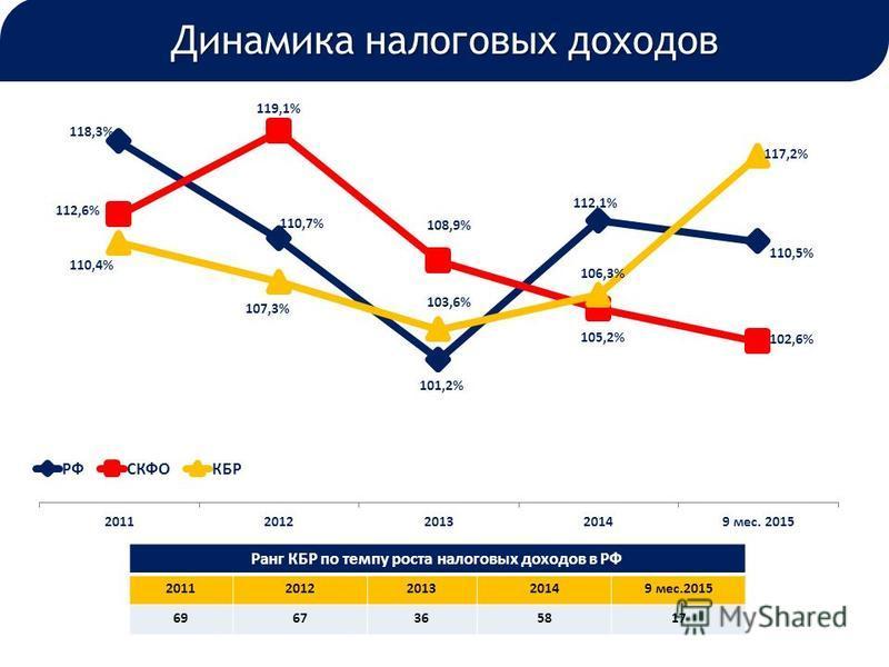 Динамика налоговых доходов Ранг КБР по темпу роста налоговых доходов в РФ 20112012201320149 мес.2015 6967365817