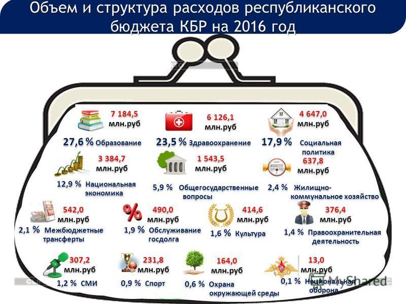 Объем и структура расходов республиканского бюджета КБР на 2016 год 111 7 184,5 млн.руб 7 184,5 млн.руб 27,6 % Образование 6 126,1 млн.руб 6 126,1 млн.руб 23,5 % Здравоохранение 3 384,7 млн.руб 3 384,7 млн.руб 1 543,5 млн.руб 1 543,5 млн.руб 637,8 мл