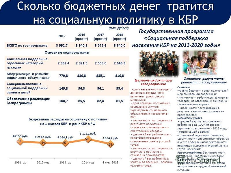 Сколько бюджетных денег тратится на социальную политику в КБР 2015 2016 (проект) 2017 (проект) 2018 (проект) ВСЕГО по госпрограмме 3 992,73 940,13 572,63 640,0 Основные подпрограммы Социальная поддержка отдельных категорий граждан 2 962,42 921,52 559