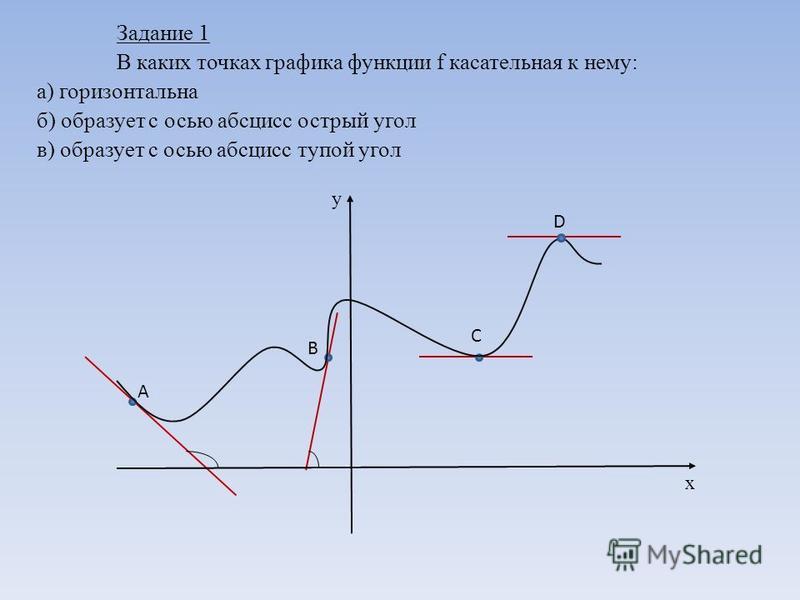 Задание 1 В каких точках графика функции f касательная к нему: а) горизонтальна б) образует с осью абсцисс острый угол в) образует с осью абсцисс тупой угол y x A B C D