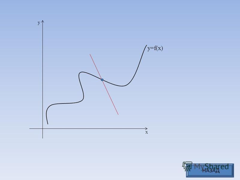 x y y=f(x) НАЗАД