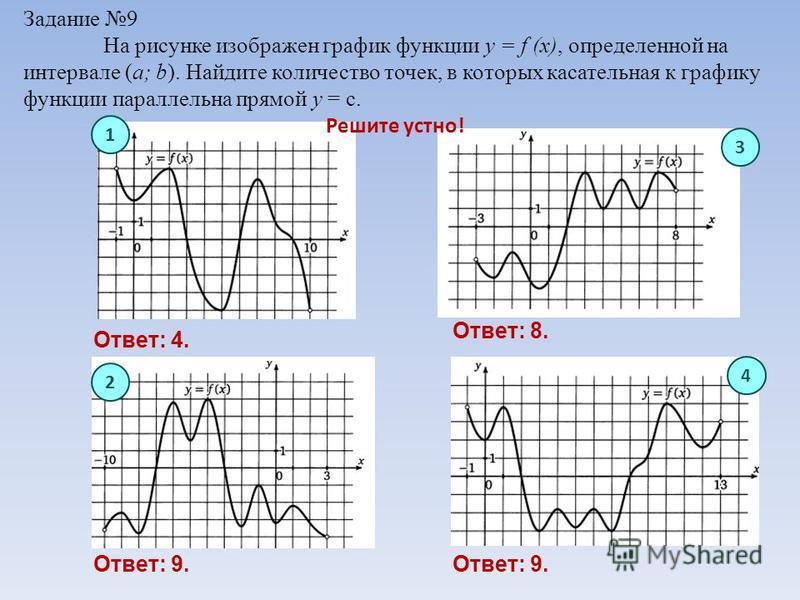 Задание 9 На рисунке изображен график функции y = f (x), определенной на интервале (a; b). Найдите количество точек, в которых касательная к графику функции параллельна прямой у = с. 1 3 4 2 Решите устно! Ответ: 4. Ответ: 9. Ответ: 8. Ответ: 9.