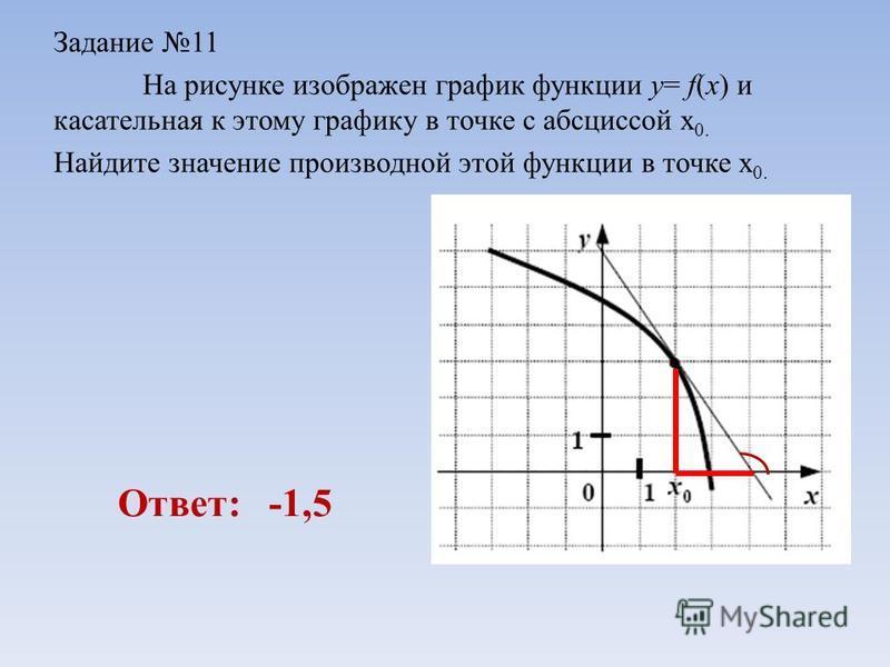 Задание 11 На рисунке изображен график функции y= f(x) и касательная к этому графику в точке с абсциссой x 0. Найдите значение производной этой функции в точке x 0. Ответ: -1,5