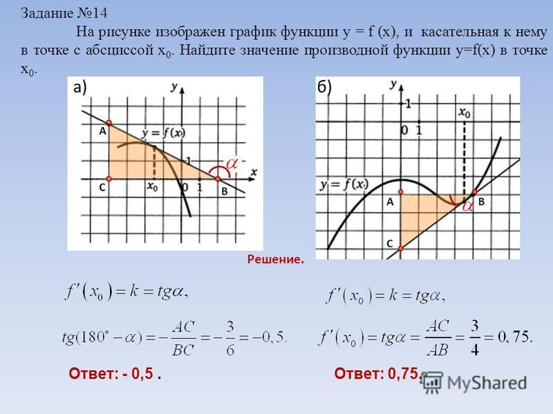 Задание 14 На рисунке изображен график функции y = f (x), и касательная к нему в точке с абсциссой х 0. Найдите значение производной функции y=f(x) в точке х 0. Решение. Ответ: - 0,5.Ответ: 0,75. А С В С В А a)б)б)