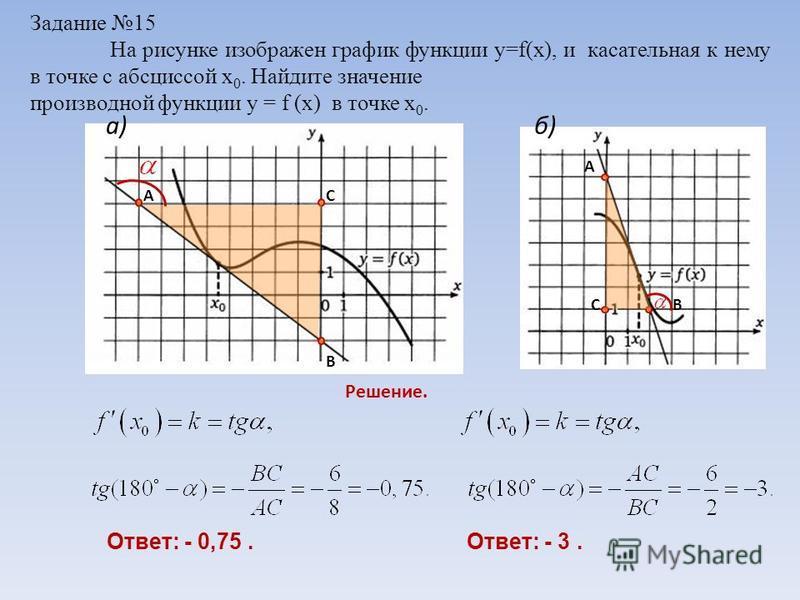 Задание 15 На рисунке изображен график функции y=f(x), и касательная к нему в точке с абсциссой х 0. Найдите значение производной функции y = f (x) в точке х 0. Решение. Ответ: - 0,75. А В С А ВС Ответ: - 3. a)б)б)