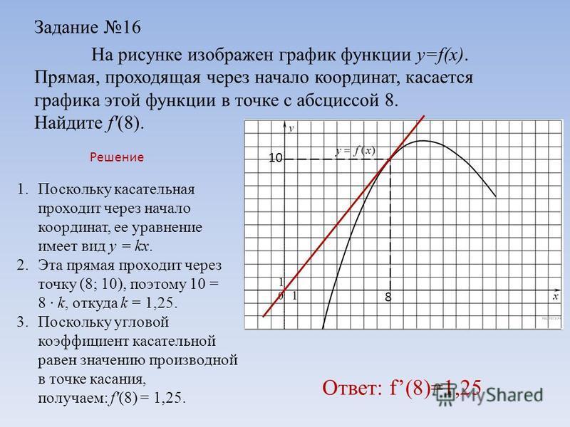Задание 16 На рисунке изображен график функции y=f(x). Прямая, проходящая через начало координат, касaется графика этой функции в точке с абсциссой 8. Найдите f'(8). 1. Поскольку касательная проходит через начало координат, ее уравнение имеет вид y =
