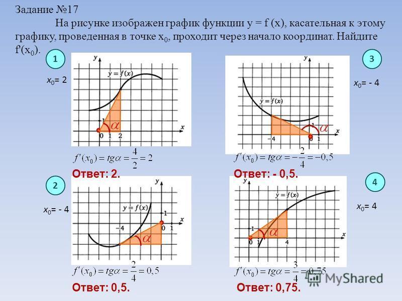 Задание 17 На рисунке изображен график функции y = f (x), касательная к этому графику, проведенная в точке х 0, проходит через начало координат. Найдите f'(х 0 ). х 0 = 2 х 0 = - 4 х 0 = 4 13 4 2 Ответ: 2. Ответ: 0,5. Ответ: - 0,5. Ответ: 0,75.