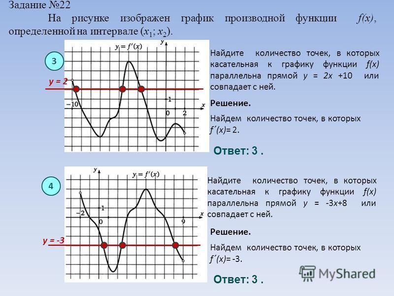 Задание 22 На рисунке изображен график производной функции f(x), определенной на интервале (x 1 ; x 2 ). 3 Решение. Ответ: 3. Найдем количество точек, в которых f ´ (x)= 2. Найдите количество точек, в которых касательная к графику функции f(x) паралл