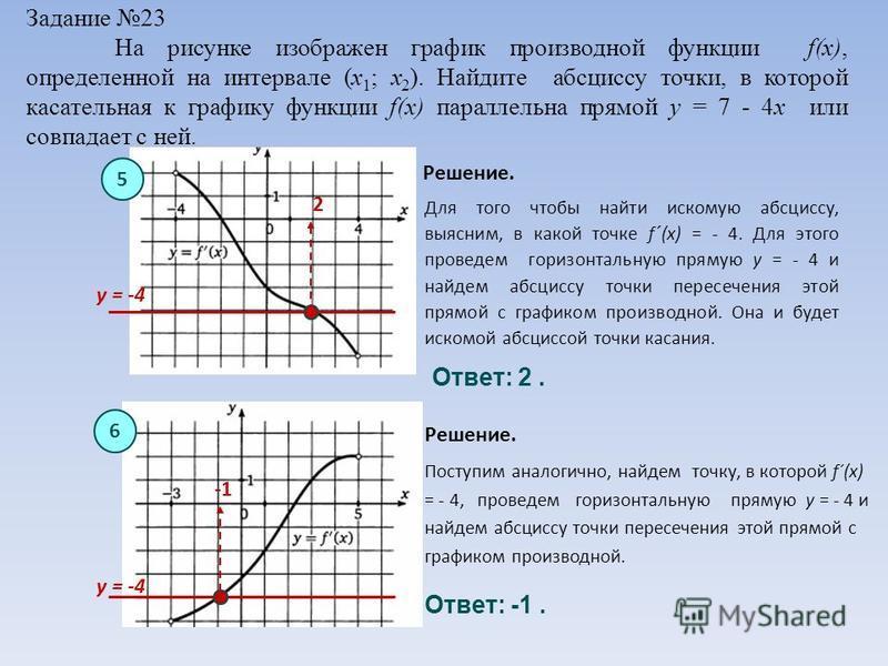 Задание 23 На рисунке изображен график производной функции f(x), определенной на интервале (x 1 ; x 2 ). Найдите абсциссу точки, в которой касательная к графику функции f(x) параллельна прямой y = 7 - 4x или совпадает с ней. Для того чтобы найти иско