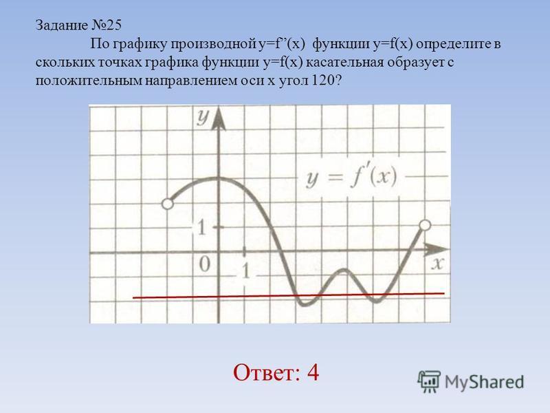 Задание 25 По графику производной y=f(x) функции y=f(x) определите в скольких точках графика функции y=f(x) касательная образует с положительным направлением оси х угол 120? Ответ: 4