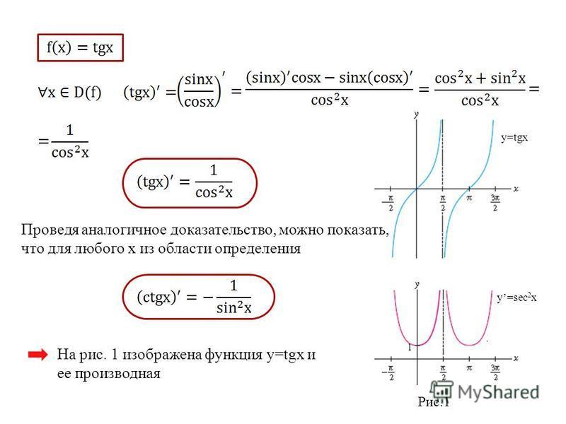 y=tgx y=sec 2 x Рис.1 Проведя аналогичное доказательство, можно показать, что для любого x из области определения На рис. 1 изображена функция y=tgx и ее производная