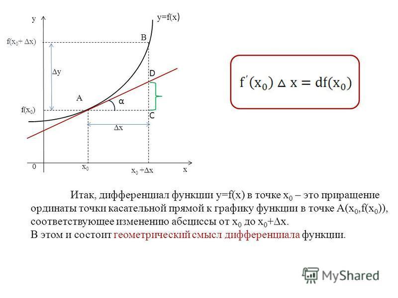 B f(x 0 ) x0x0 y=f(x ) y x x y 0 А x 0 +x f(x 0 + x) α С D Итак, дифференциал функции y=f(x) в точке х 0 – это приращение ординаты точки касательной прямой к графику функции в точке А(х 0,f(x 0 )), соответствующее изменению абсциссы от х 0 до х 0 +х.