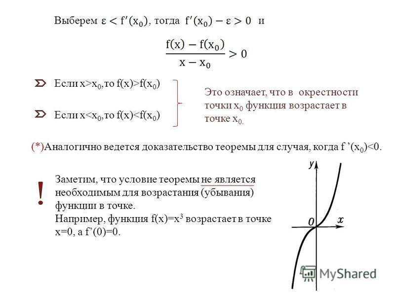 Выберем, тогда и Если x>х 0,то f(x)>f(х 0 ) Если x<х 0,то f(x)<f(х 0 ) (*)Аналогично ведется доказательство теоремы для случая, когда f (х 0 )<0. Это означает, что в окрестности точки х 0 функция возрастает в точке х 0. Заметим, что условие теоремы н