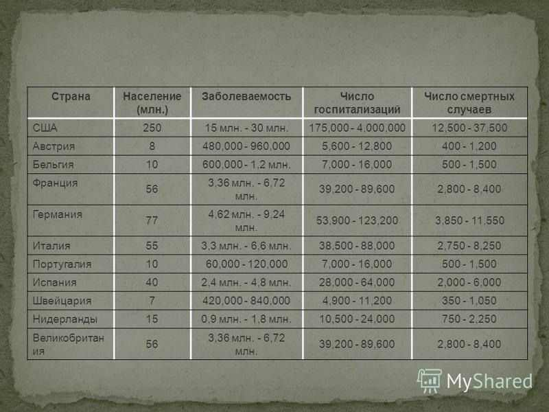 Страна Население (млн.) Заболеваемость Число госпитализаций Число смертных случаев США 25015 млн. - 30 млн.175,000 - 4,000,00012,500 - 37,500 Австрия 8480,000 - 960,0005,600 - 12,800400 - 1,200 Бельгия 10600,000 - 1,2 млн.7,000 - 16,000500 - 1,500 Фр