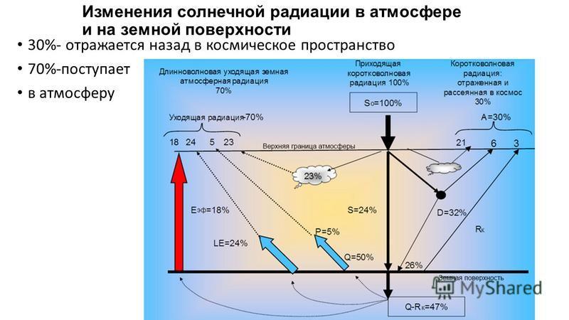 Изменения солнечной радиации в атмосфере и на земной поверхности 30%- отражается назад в космическое пространство 70%-поступает в атмосферу