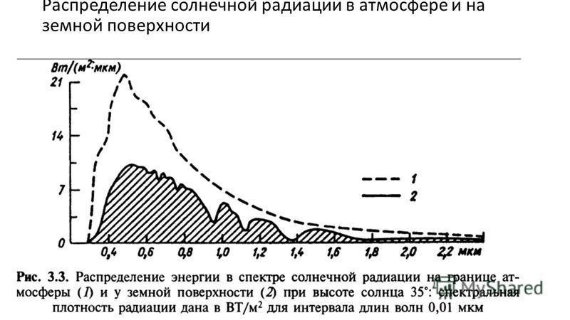 Распределение солнечной радиации в атмосфере и на земной поверхности