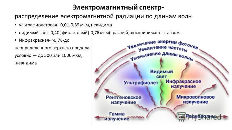 Электромагнитный спектр- распределение электромагнитной радиации по длинам волн ультрафиолетовая- 0,01-0,39 мкм, невидима видимый свет -0,40( фиолетовый)-0,76 мкм(красный),воспринимается глазом Инфракрасная- >0,76-до неопределенного верхнего предела,