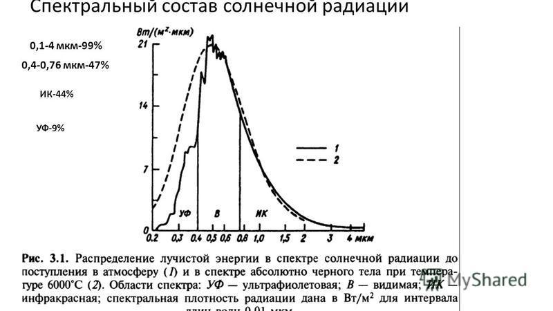 Спектральный состав солнечной радиации 0,1-4 мкм-99% 0,4-0,76 мкм-47% ИК-44% УФ-9%
