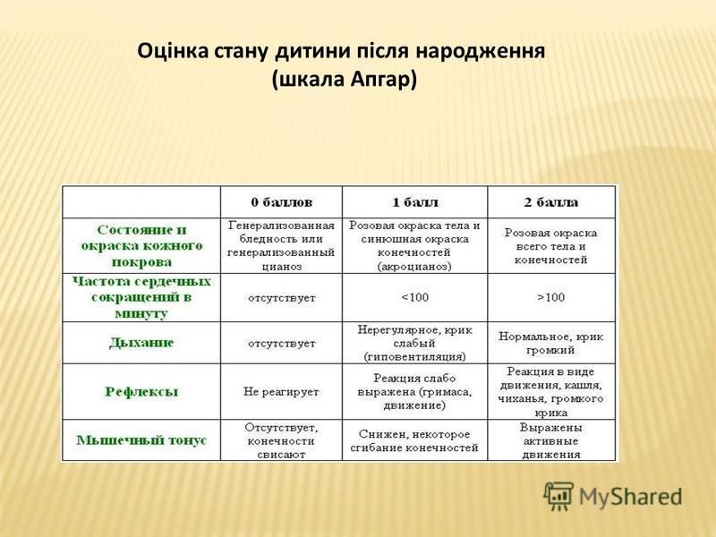 Оцінка стану дитини після народження (шкала Апгар)