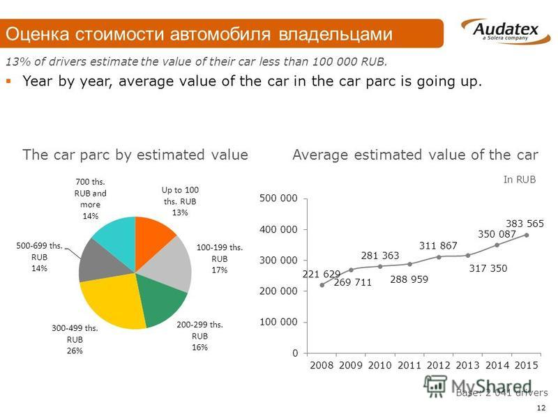 Base: 2 041 drivers The car parc by estimated valueAverage estimated value of the car 13% of drivers estimate the value of their car less than 100 000 RUB. Year by year, average value of the car in the car parc is going up. In RUB 12 Оценка стоимости