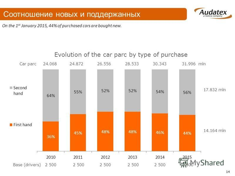 On the 1 st January 2015, 44% of purchased cars are bought new. 14.164 mln 17.832 mln Evolution of the car parc by type of purchase Base (drivers) 2 500 2 500 2 500 2 500 2 500 2 500 Соотношение новых и поддержанных 14 Car parc 24.068 24.872 26.556 2