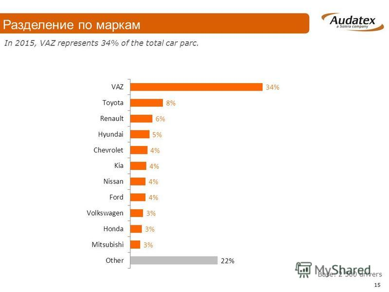 In 2015, VAZ represents 34% of the total car parc. Base: 2 500 drivers 15 Разделение по маркам