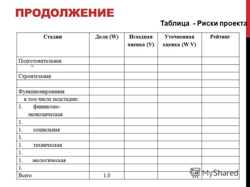 ПРОДОЛЖЕНИЕ Стадии Доля (W) Исходная оценка (V) Уточненная оценка (W V) Рейтинг Подготовительная Строительная Функционирования в том числе подстадии: 1. финансово- экономическая 1. 1. социальная 1. 1. техническая 1. 1. экологическая 1. Всего 1.0 Табл