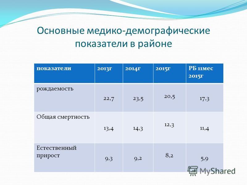 Основные медико-демографические показатели в районе показатели 2013 г 2014 г 2015 гРБ 11 мес 2015 г рождаемость 22,723,5 20,5 17,3 Общая смертность 13,414,3 12,3 11,4 Естественный прирост 9,39,2 8,2 5,9