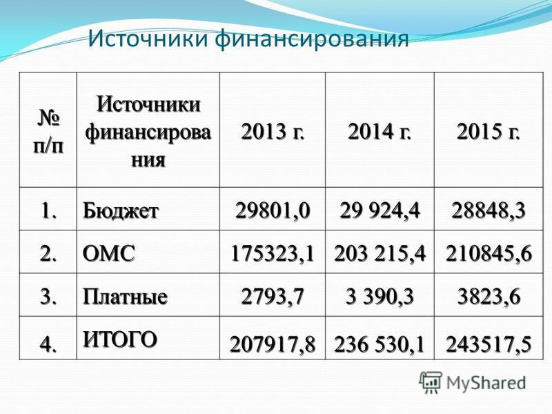 Источники финансирования п/п п/п Источники финансирования 2013 г. 2014 г. 2015 г. 1.Бюджет 29801,0 29 924,4 28848,3 2.ОМС175323,1 203 215,4 210845,6 3.Платные 2793,7 3 390,3 3823,6 4. ИТОГО 207917,8 236 530,1 243517,5