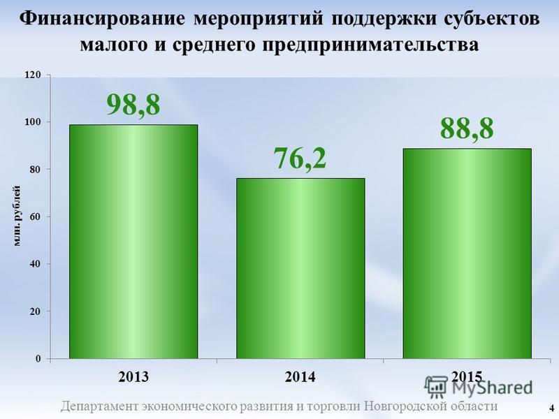 Департамент экономического развития и торговли Новгородской области Финансирование мероприятий поддержки субъектов малого и среднего предпринимательства 4