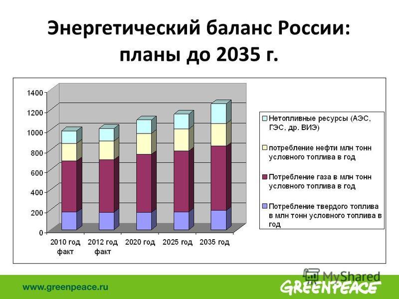 Энергетический баланс России: планы до 2035 г.