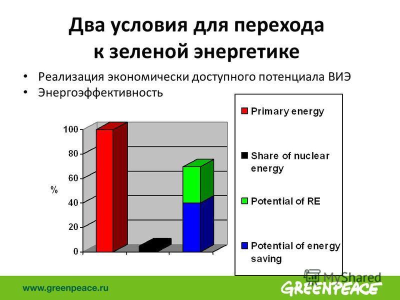 Два условия для перехода к зеленой энергетике Реализация экономически доступного потенциала ВИЭ Энергоэффективность