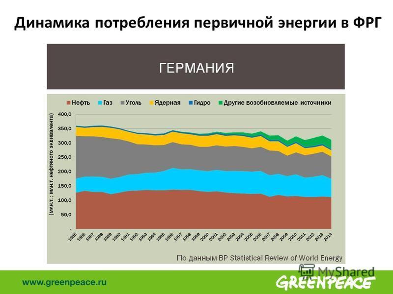 Динамика потребления первичной энергии в ФРГ