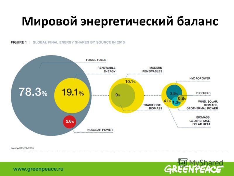 Мировой энергетический баланс
