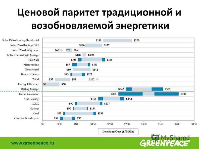 Ценовой паритет традиционной и возобновляемой энергетики