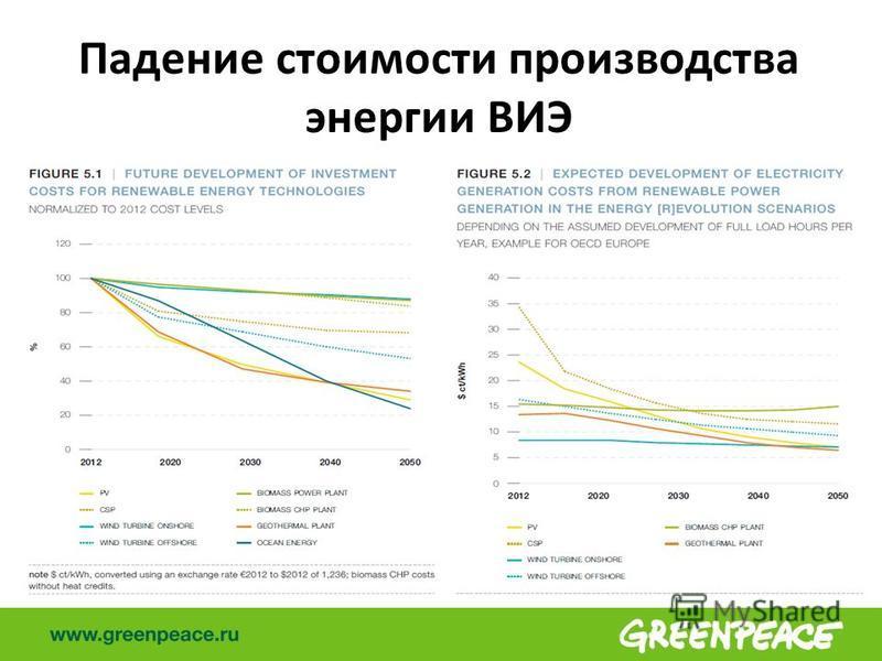 Падение стоимости производства энергии ВИЭ