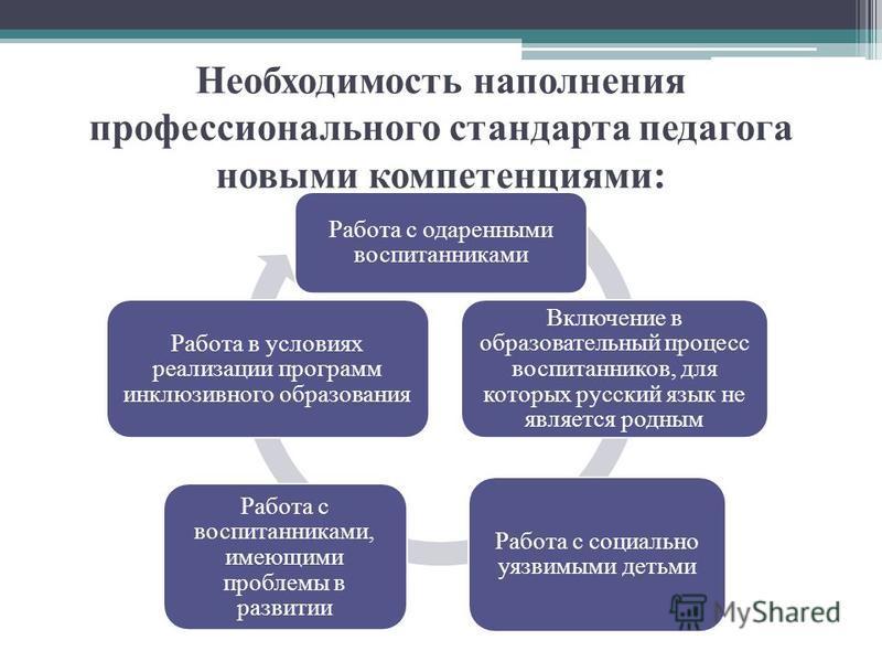 Необходимость наполнения профессионального стандарта педагога новыми компетенциями: Работа с одаренными воспитанниками Включение в образовательный процесс воспитанников, для которых русский язык не является родным Работа с социально уязвимыми детьми