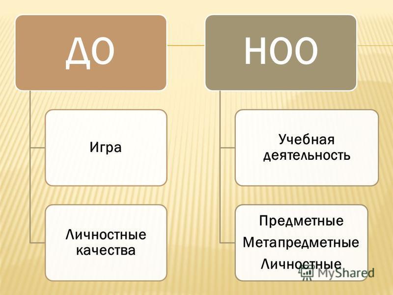 ДО Игра Личностные качества НОО Учебная деятельность Предметные Метапредметные Личностные
