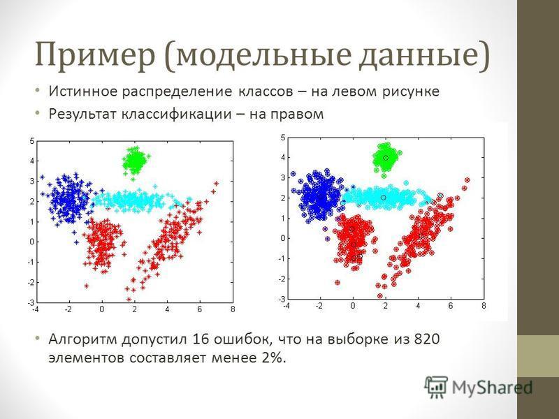 Пример (модельные данные) Истинное распределение классов – на левом рисунке Результат классификации – на правом Алгоритм допустил 16 ошибок, что на выборке из 820 элементов составляет менее 2%.
