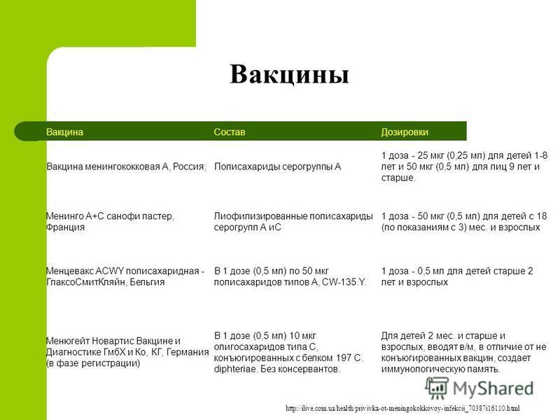 Вакцины Вакцина СоставДозировки Вакцина менингококковая А, Россия;Полисахариды серогруппы А 1 доза - 25 мкг (0,25 мл) для детей 1-8 лет и 50 мкг (0,5 мл) для лиц 9 лет и старше. Менинго А+С санофи пастер, Франция Лиофилизированные полисахариды серогр