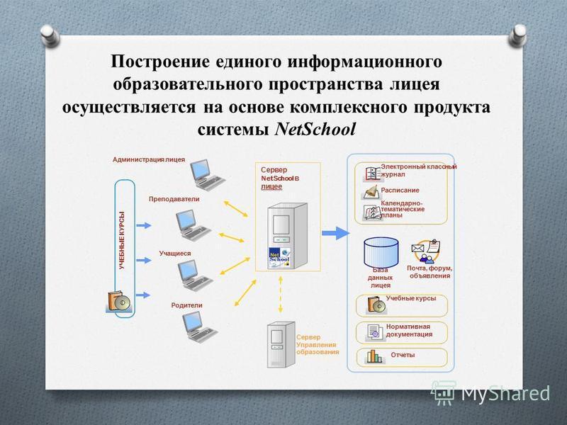 Построение единого информационного образовательного пространства лицея осуществляется на основе комплексного продукта системы NetSchool Преподаватели Учащиеся Родители Сервер NetSchool в лицее Сервер Управления образования УЧЕБНЫЕ КУРСЫ Электронный к