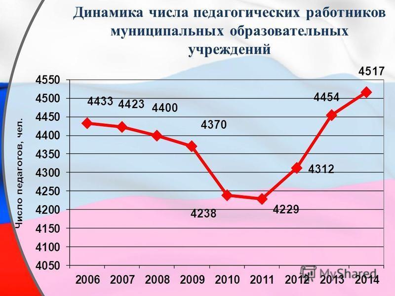 Динамика числа педагогических работников муниципальных образовательных учреждений