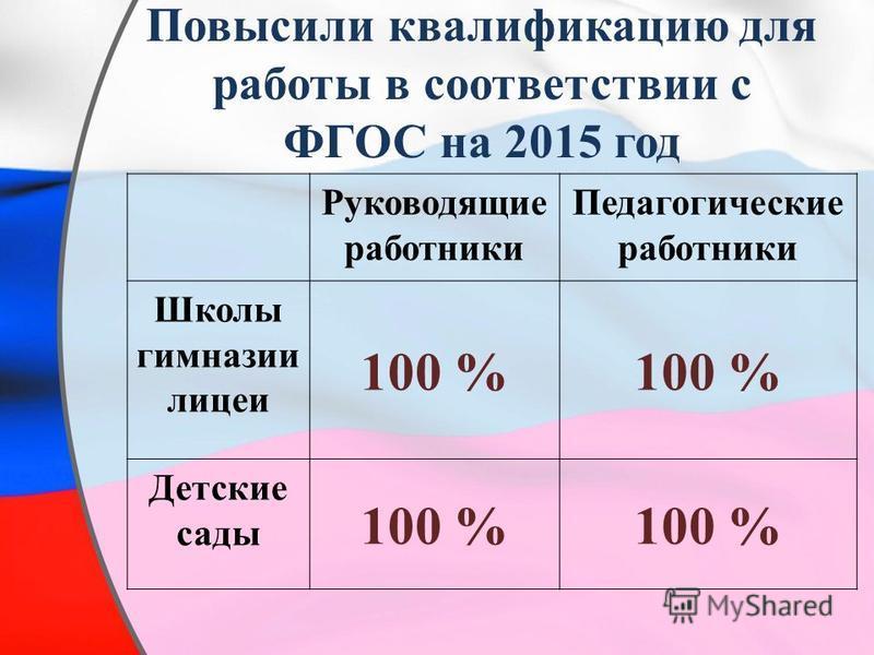 Повысили квалификацию для работы в соответствии с ФГОС на 2015 год Руководящие работники Педагогические работники Школы гимназии лицеи 100 % Детские сады 100 %